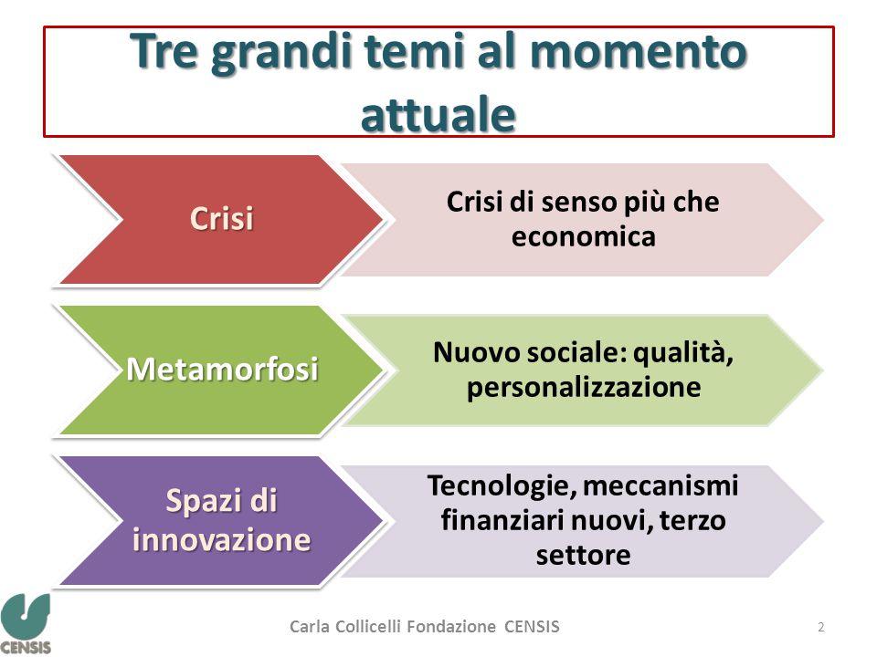 Tre grandi temi al momento attuale Crisi Crisi di senso più che economica Metamorfosi Nuovo sociale: qualità, personalizzazione Spazi di innovazione T