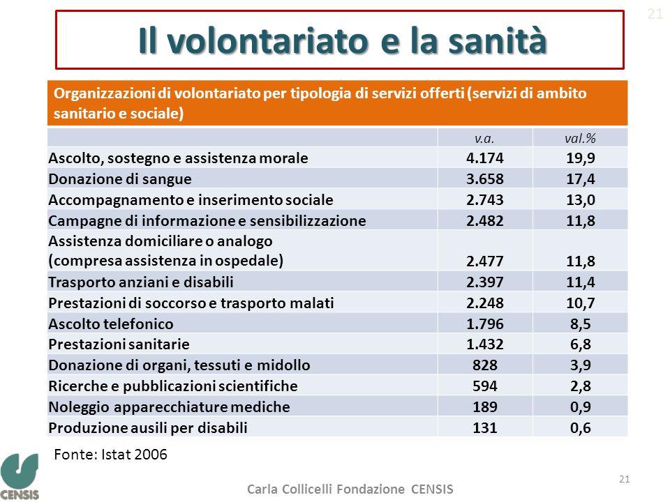 Il volontariato e la sanità Organizzazioni di volontariato per tipologia di servizi offerti (servizi di ambito sanitario e sociale) v.a.val.% Ascolto,