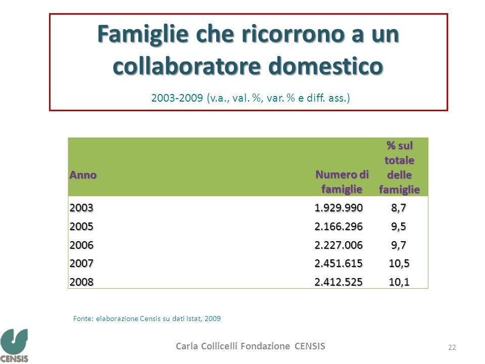 Anno Numero di famiglie % sul totale delle famiglie 20031.929.990 8,7 8,7 20052.166.296 9,5 9,5 20062.227.006 9,7 9,7 20072.451.615 10,5 10,5 20082.412.525 10,1 10,1 Famiglie che ricorrono a un collaboratore domestico 2003-2009 (v.a., val.