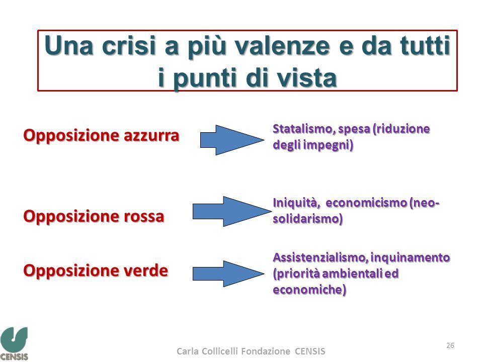 Una crisi a più valenze e da tutti i punti di vista Opposizione azzurra Opposizione rossa Opposizione verde Statalismo, spesa (riduzione degli impegni