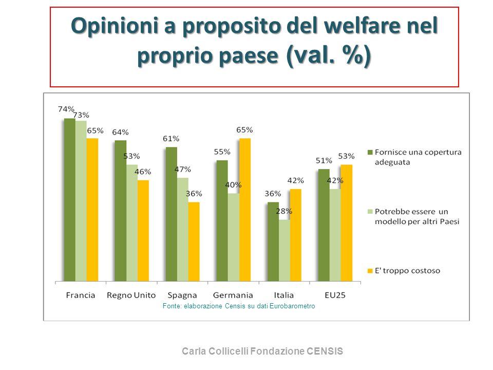 Carla Collicelli Fondazione CENSIS Opinioni a proposito del welfare nel proprio paese (val. %) Fonte: elaborazione Censis su dati Eurobarometro