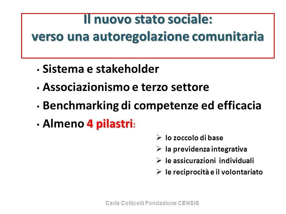 Il nuovo stato sociale: verso una autoregolazione comunitaria Sistema e stakeholder Associazionismo e terzo settore Benchmarking di competenze ed effi