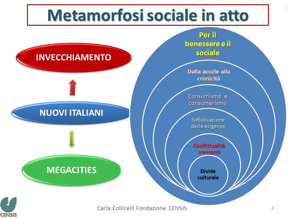 Metamorfosi sociale in atto NUOVI ITALIANI INVECCHIAMENTO MEGACITIES 4 Per il benessere e il sociale Dalla acuzie alla cronicità Consumismo e consumerismo Sofisticazione delle esigenze Conflittualità crescenti Divide culturale Carla Collicelli Fondazione CENSIS 4
