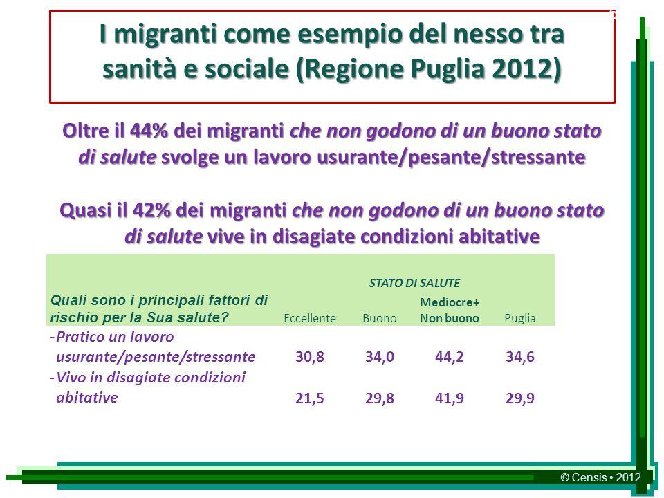 © Censis 2012 I migranti come esempio del nesso tra sanità e sociale (Regione Puglia 2012) Oltre il 44% dei migranti che non godono di un buono stato