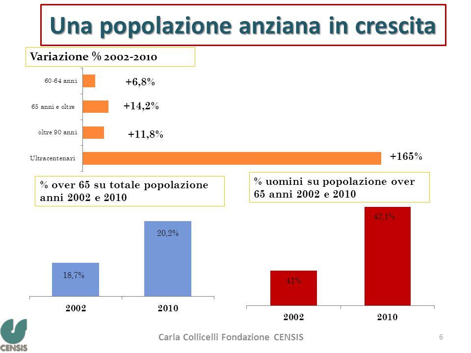 Una popolazione anziana in crescita Variazione % 2002-2010 % over 65 su totale popolazione anni 2002 e 2010 % uomini su popolazione over 65 anni 2002 e 2010 18,7% 20,2% 41% 42,1% +14,2% +165% Carla Collicelli Fondazione CENSIS 6