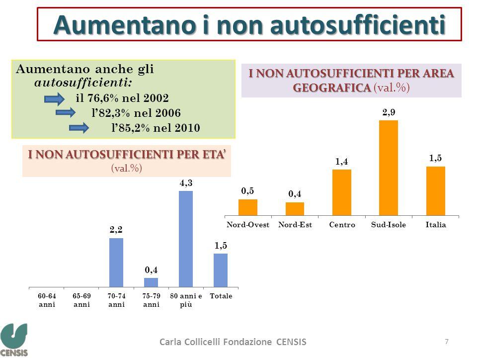 Aumentano i non autosufficienti Aumentano anche gli autosufficienti: il 76,6% nel 2002 l'82,3% nel 2006 l'85,2% nel 2010 I NON AUTOSUFFICIENTI PER ETA' I NON AUTOSUFFICIENTI PER ETA' (val.%) I NON AUTOSUFFICIENTI PER AREA GEOGRAFICA I NON AUTOSUFFICIENTI PER AREA GEOGRAFICA (val.%) Carla Collicelli Fondazione CENSIS 7
