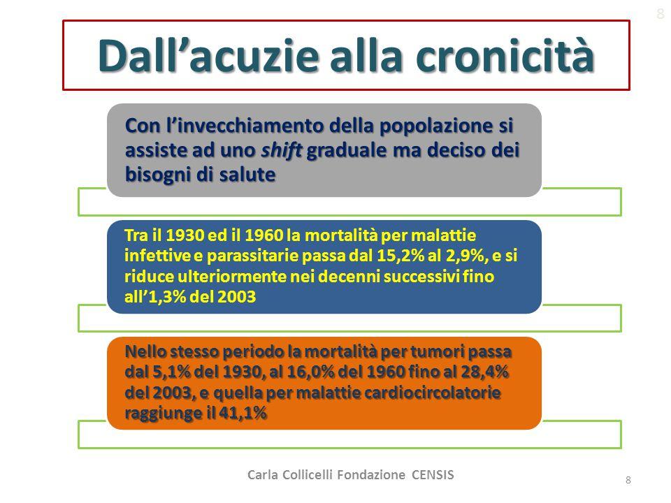 Dall'acuzie alla cronicità Con l'invecchiamento della popolazione si assiste ad uno shift graduale ma deciso dei bisogni di salute Tra il 1930 ed il 1960 la mortalità per malattie infettive e parassitarie passa dal 15,2% al 2,9%, e si riduce ulteriormente nei decenni successivi fino all'1,3% del 2003 Nello stesso periodo la mortalità per tumori passa dal 5,1% del 1930, al 16,0% del 1960 fino al 28,4% del 2003, e quella per malattie cardiocircolatorie raggiunge il 41,1% 8 Carla Collicelli Fondazione CENSIS 8