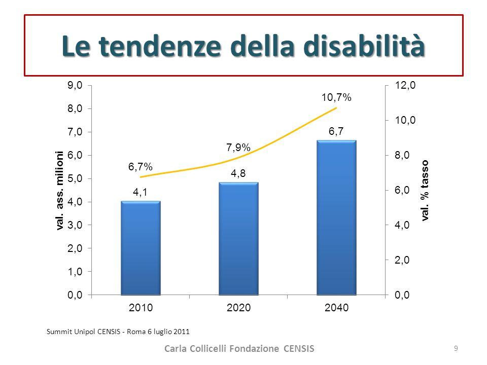 Le tendenze della disabilità Summit Unipol CENSIS - Roma 6 luglio 2011 Carla Collicelli Fondazione CENSIS 9