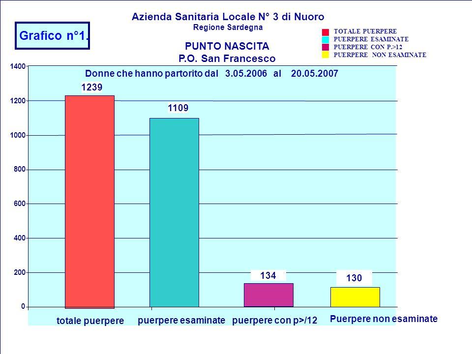02/04/2015 I Consultori Familiari ed il Progetto Obiettivo Materno Infantile 11 Donne che hanno partorito dal 3.05.2006 al 20.05.2007 Grafico n°1. 123