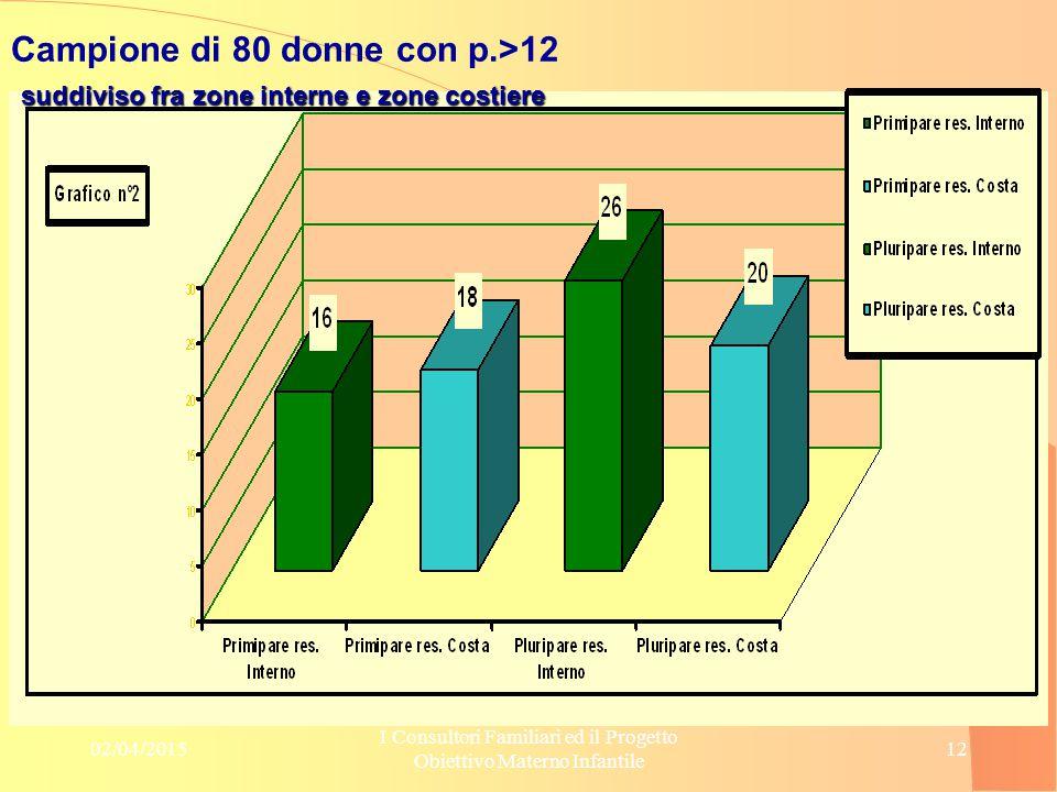02/04/2015 I Consultori Familiari ed il Progetto Obiettivo Materno Infantile 12 Campione di 80 donne con p.>12 suddiviso fra zone interne e zone costi