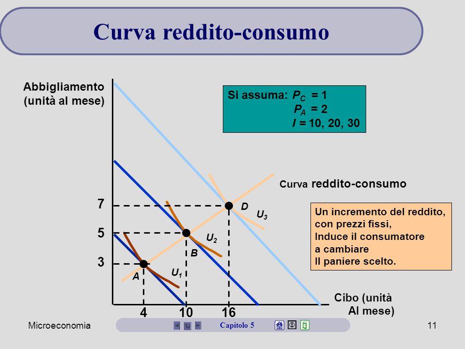Microeconomia11 Curva reddito-consumo Capitolo 5 Cibo (unità Al mese) Abbigliamento (unità al mese) Un incremento del reddito, con prezzi fissi, Induce il consumatore a cambiare Il paniere scelto.