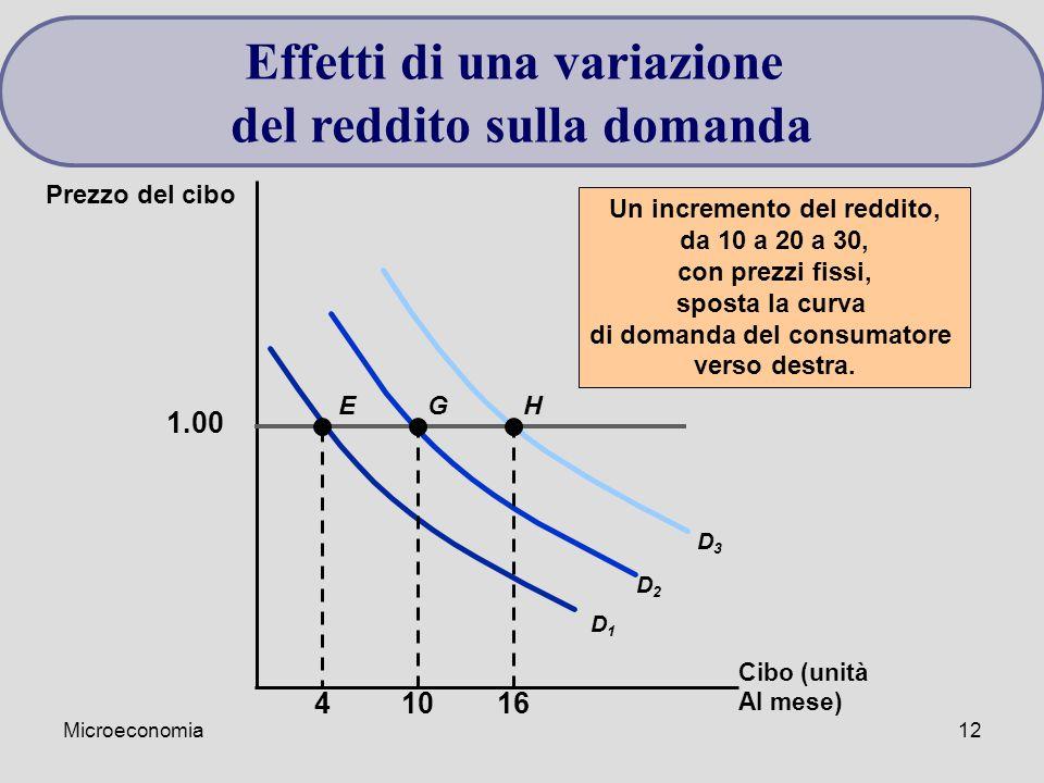 Microeconomia12 Cibo (unità Al mese) Prezzo del cibo Un incremento del reddito, da 10 a 20 a 30, con prezzi fissi, sposta la curva di domanda del consumatore verso destra.