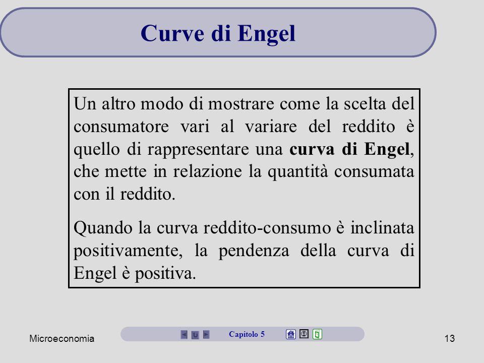 Microeconomia13 Un altro modo di mostrare come la scelta del consumatore vari al variare del reddito è quello di rappresentare una curva di Engel, che mette in relazione la quantità consumata con il reddito.