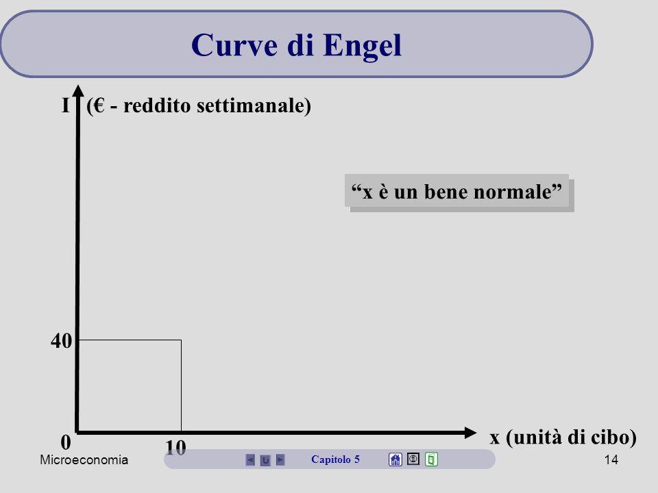 Microeconomia14 x (unità di cibo) 0 40 10 x è un bene normale Curve di Engel Capitolo 5 I (€ - reddito settimanale)