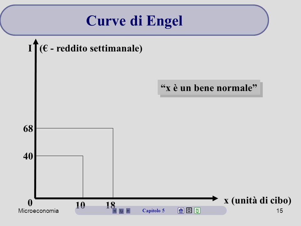 Microeconomia15 0 68 40 10 18 x è un bene normale Curve di Engel Capitolo 5 x (unità di cibo) I (€ - reddito settimanale)