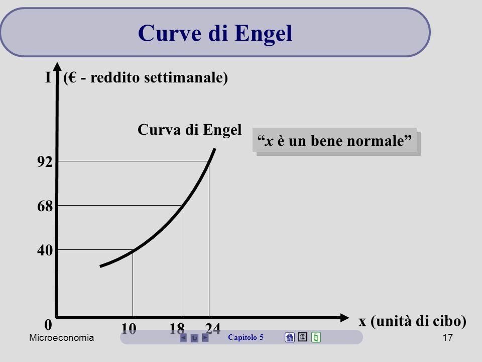 Microeconomia17 0 92 68 40 10 18 24 Curva di Engel Curve di Engel Capitolo 5 I (€ - reddito settimanale) x è un bene normale x (unità di cibo)