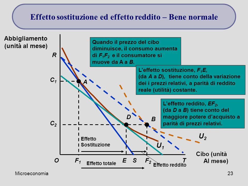 Microeconomia23 Cibo (unità Al mese) O Abbigliamento (unità al mese) R F1F1 S C1C1 A U1U1 L'effetto reddito, EF 2, (da D a B) tiene conto del maggiore potere d'acquisto a parità di prezzi relativi.