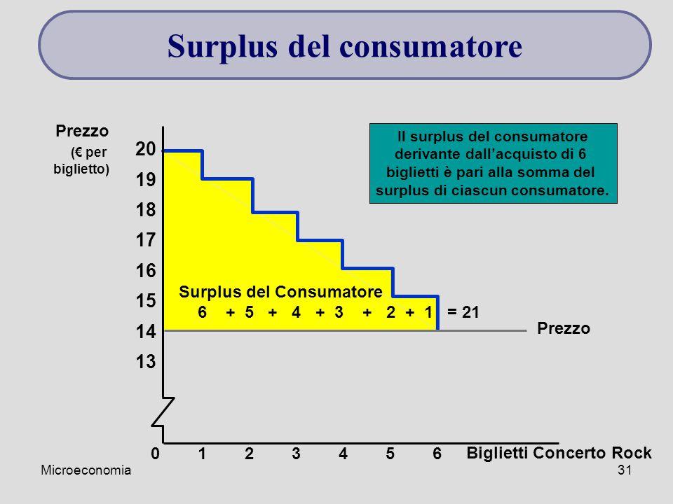 Microeconomia31 Il surplus del consumatore derivante dall'acquisto di 6 biglietti è pari alla somma del surplus di ciascun consumatore.