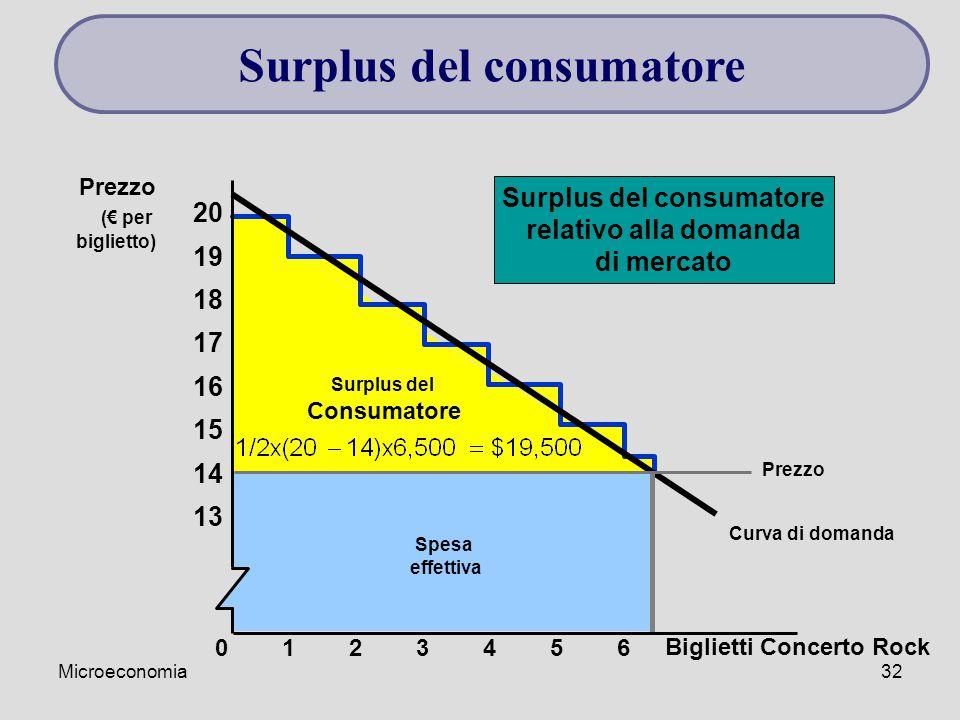 Microeconomia32 Curva di domanda Surplus del Consumatore Spesa effettiva Surplus del consumatore relativo alla domanda di mercato 23456 13 01 14 15 16 17 18 19 20 Prezzo (€ per biglietto) Biglietti Concerto Rock Surplus del consumatore