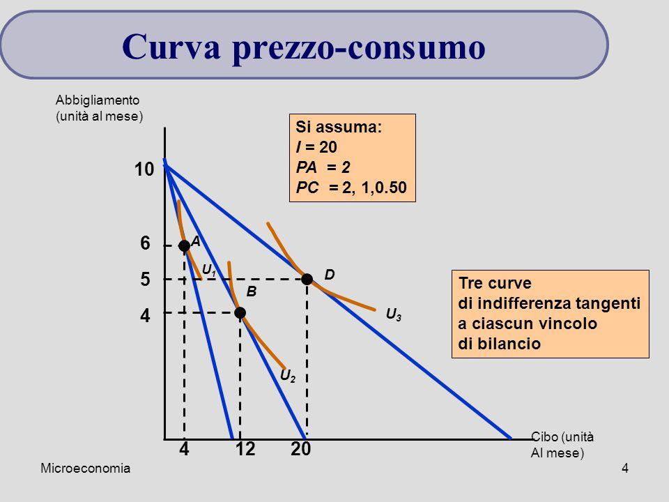 Microeconomia4 Si assuma: I = 20 PA = 2 PC = 2, 1,0.50 10 4 5 6 U2U2 U3U3 A B D U1U1 41220 Tre curve di indifferenza tangenti a ciascun vincolo di bilancio Abbigliamento (unità al mese) Cibo (unità Al mese) Curva prezzo-consumo