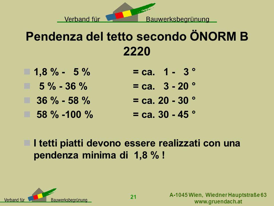 Pendenza del tetto secondo ÖNORM B 2220 1,8 % - 5 %= ca. 1 - 3 ° 5 % - 36 %= ca. 3 - 20 ° 36 % - 58 %= ca. 20 - 30 ° 58 % -100 %= ca. 30 - 45 ° I tett