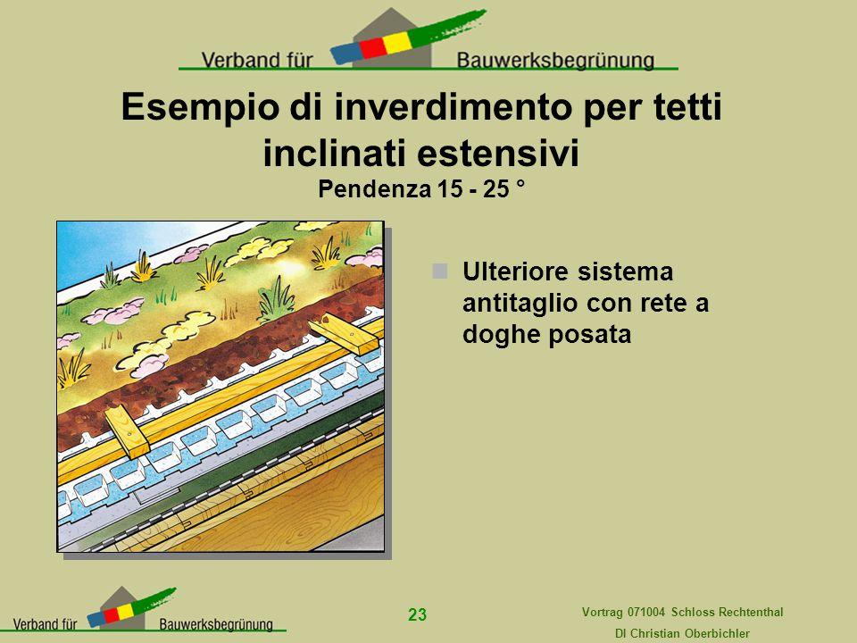 Vortrag 071004 Schloss Rechtenthal DI Christian Oberbichler 23 Esempio di inverdimento per tetti inclinati estensivi Pendenza 15 - 25 ° Ulteriore sist