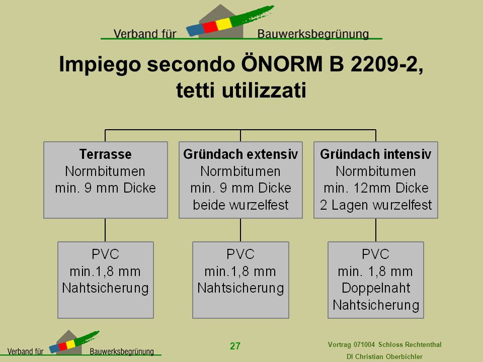 Vortrag 071004 Schloss Rechtenthal DI Christian Oberbichler 27 Impiego secondo ÖNORM B 2209-2, tetti utilizzati