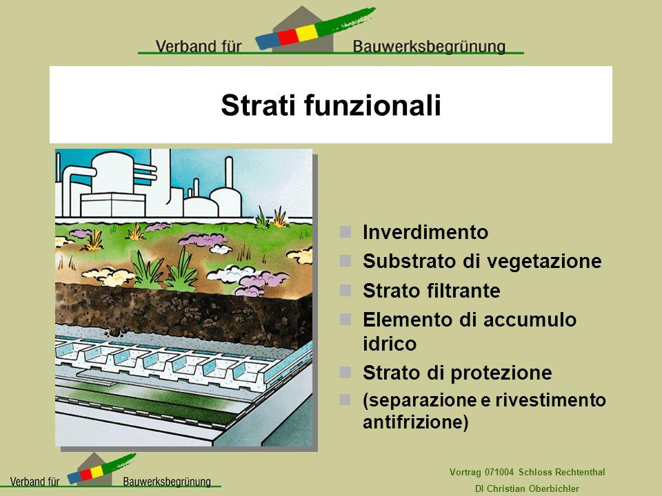 Vortrag 071004 Schloss Rechtenthal DI Christian Oberbichler Strati funzionali Inverdimento Substrato di vegetazione Strato filtrante Elemento di accum