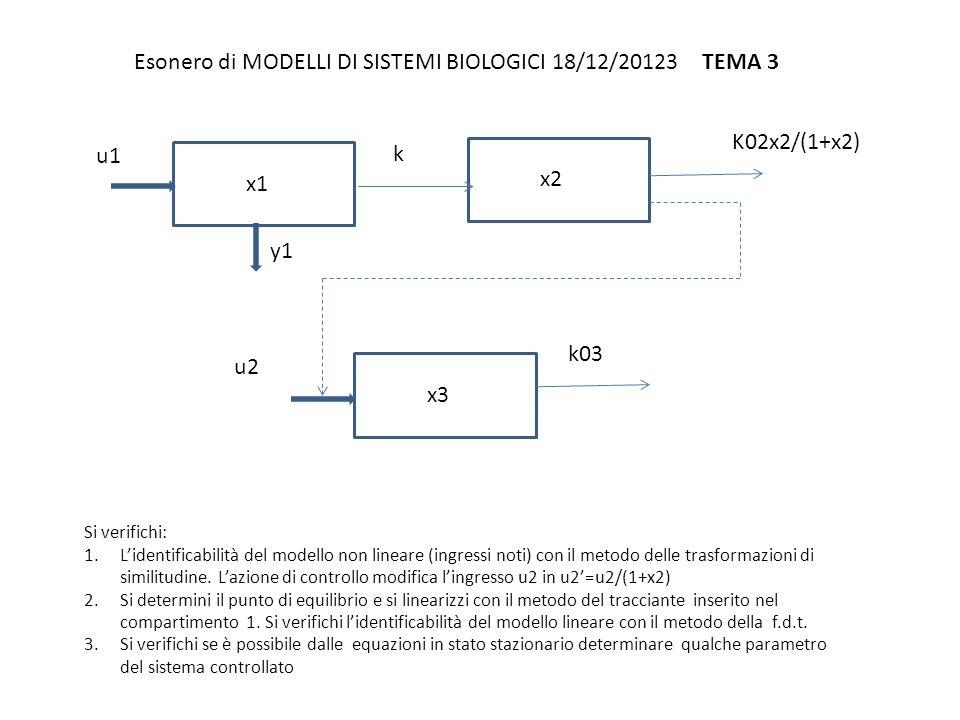 Esonero di MODELLI DI SISTEMI BIOLOGICI 18/12/2013 TEMA 4 Si verifichi: 1.L'identificabilità del modello non lineare (ingressi noti) con il metodo dello sviluppo in serie dell'uscita.
