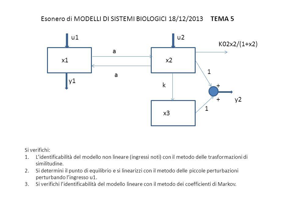 Esonero di MODELLI DI SISTEMI BIOLOGICI 18/12/2013 TEMA 6 Si verifichi: 1.L'identificabilità del modello non lineare (ingressi noti) con il metodo dello sviluppo in serie dell'uscita.