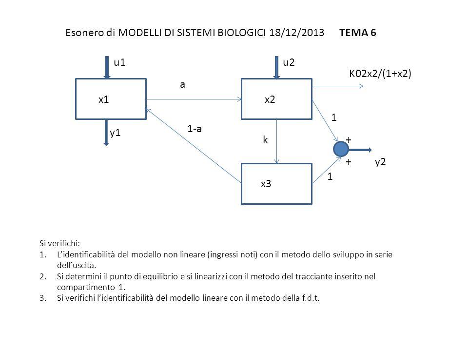 Esonero di MODELLI DI SISTEMI BIOLOGICI 18/12/2013 TEMA 7 Si verifichi: 1.L'identificabilità del modello non lineare (ingressi noti) con il metodo dello sviluppo in serie dell'uscita 2.Ponendo a zero gli ingressi si determini il punto di equilibrio e si linearizzi con il metodo delle piccole perturbazioni perturbando l'ingresso u1.