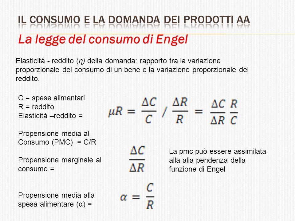 La legge del consumo di Engel Elasticità - reddito (η) della domanda: rapporto tra la variazione proporzionale del consumo di un bene e la variazione