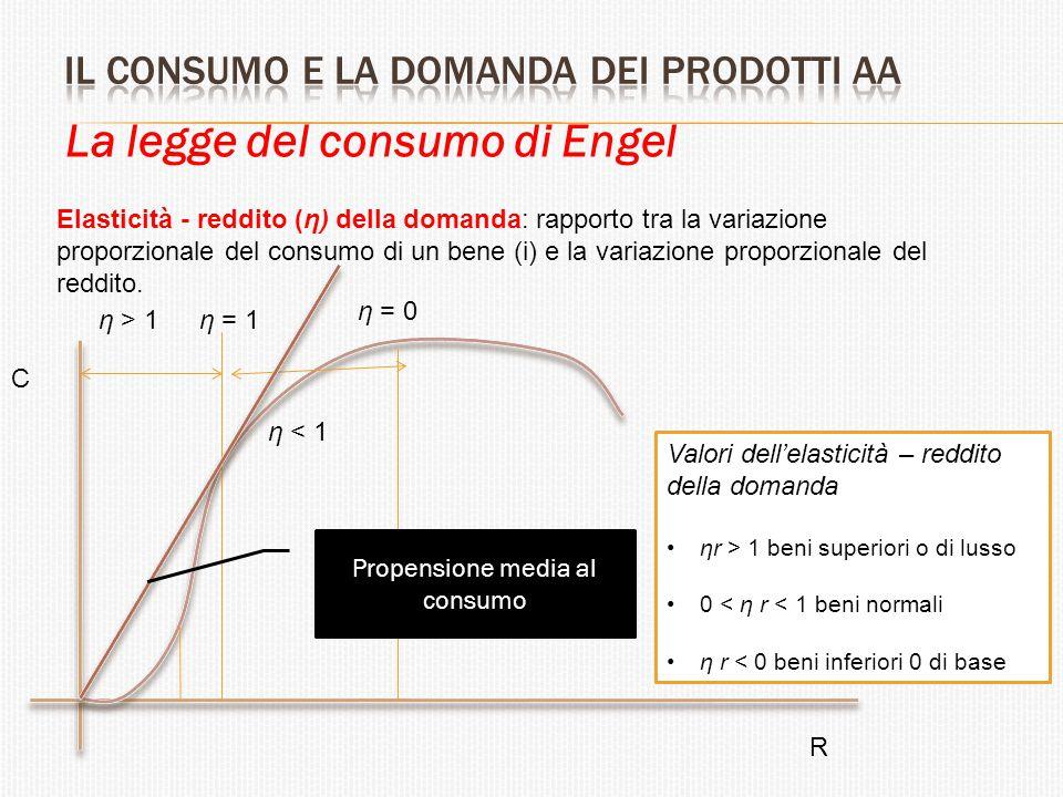 La legge del consumo di Engel Elasticità - reddito (η) della domanda: rapporto tra la variazione proporzionale del consumo di un bene (i) e la variazi