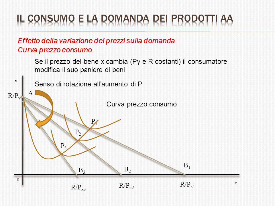 Effetto della variazione dei prezzi sulla domanda Curva prezzo consumo A P1P1 P2P2 P3P3 R/P y R/P x1 x y 0 R/P x2 R/P x3 B1B1 B2B2 B3B3 Curva prezzo c