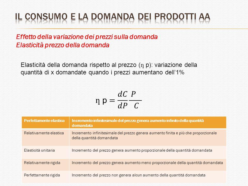 Effetto della variazione dei prezzi sulla domanda Elasticità prezzo della domanda Elasticità della domanda rispetto al prezzo ( ƞ p): variazione della