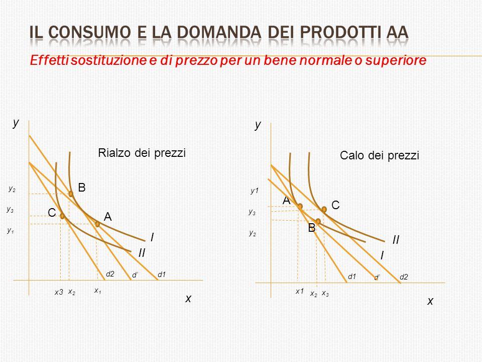 Effetti sostituzione e di prezzo per un bene normale o superiore A B C x y y1y1 y3y3 y2y2 x1x1 x3 x2x2 d1 d' d2 I II Rialzo dei prezzi A B C x y y2y2