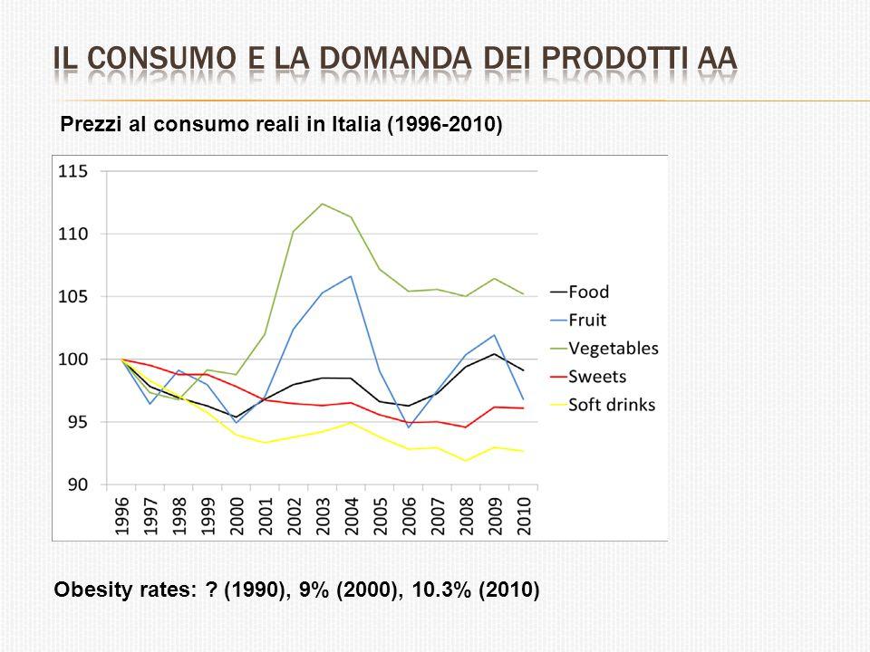 Prezzi al consumo reali in Italia (1996-2010) Obesity rates: ? (1990), 9% (2000), 10.3% (2010)