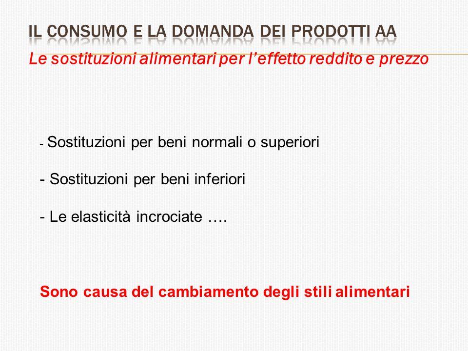 Le sostituzioni alimentari per l'effetto reddito e prezzo - Sostituzioni per beni normali o superiori - Sostituzioni per beni inferiori - Le elasticit