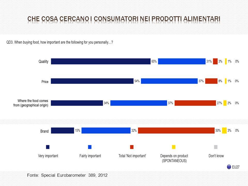 Fonte: Special Eurobarometer 389, 2012