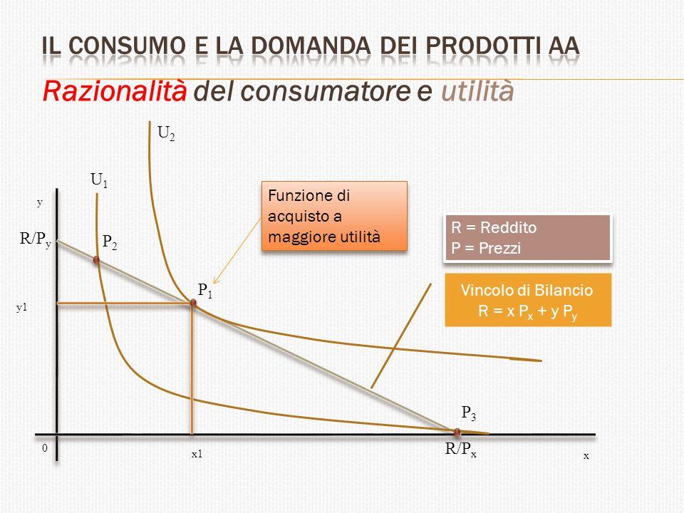 Razionalità del consumatore e utilità U1U1 U2U2 P1P1 P2P2 P3P3 R/P y R/P x x1 x y 0 Vincolo di Bilancio R = x P x + y P y R = Reddito P = Prezzi R = R