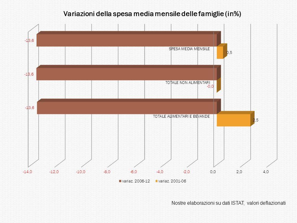 Nostre elaborazioni su dati ISTAT, valori deflazionati