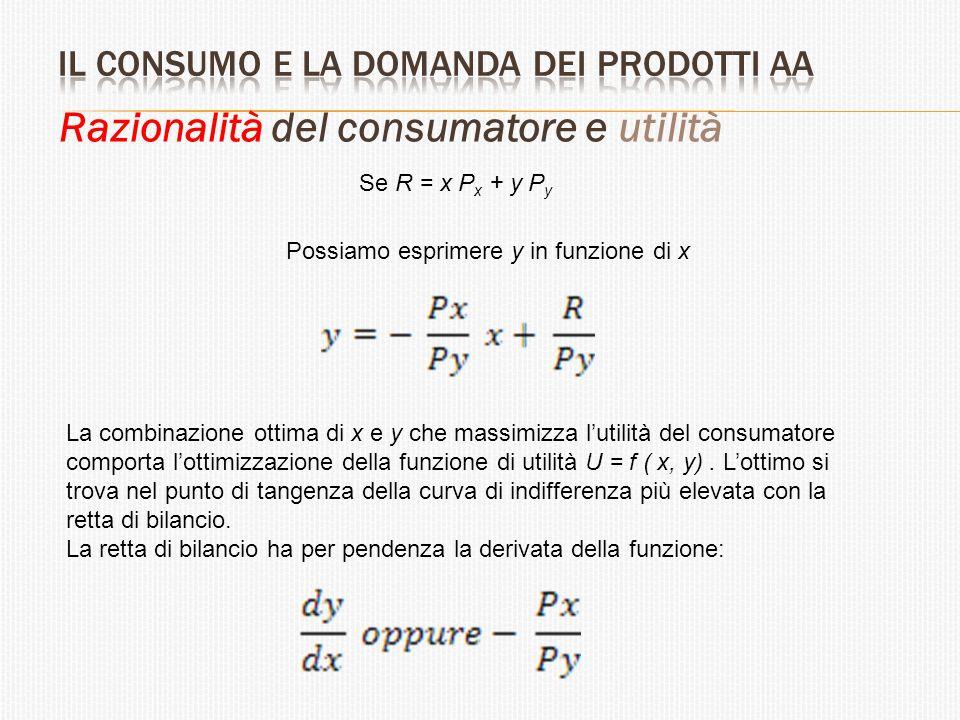 Razionalità del consumatore e utilità U = f (x, y, z, ….) U1U1 U2U2 P1P1 P2P2 P3P3 R/P y R/P x x2 x y 0 U2 = f(x,y) Curva di indifferenza dell'Utilità U1 = Livello di Utilità < U2 P1 = Combinazione con utilità maggiore P2 e P3 = Combinazione con utilità inferiore y1