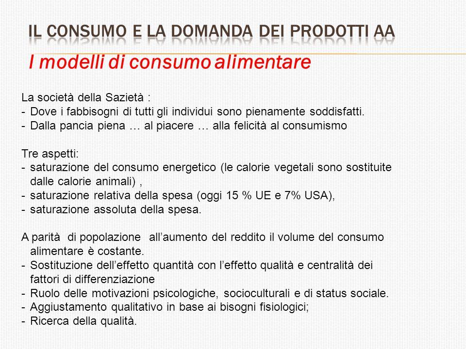 I modelli di consumo alimentare La società della Sazietà : -Dove i fabbisogni di tutti gli individui sono pienamente soddisfatti. -Dalla pancia piena