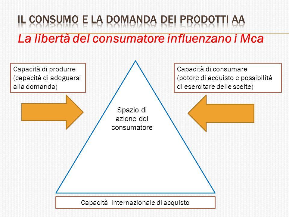 La libertà del consumatore influenzano i Mca Capacità di consumare (potere di acquisto e possibilità di esercitare delle scelte) Capacità di produrre