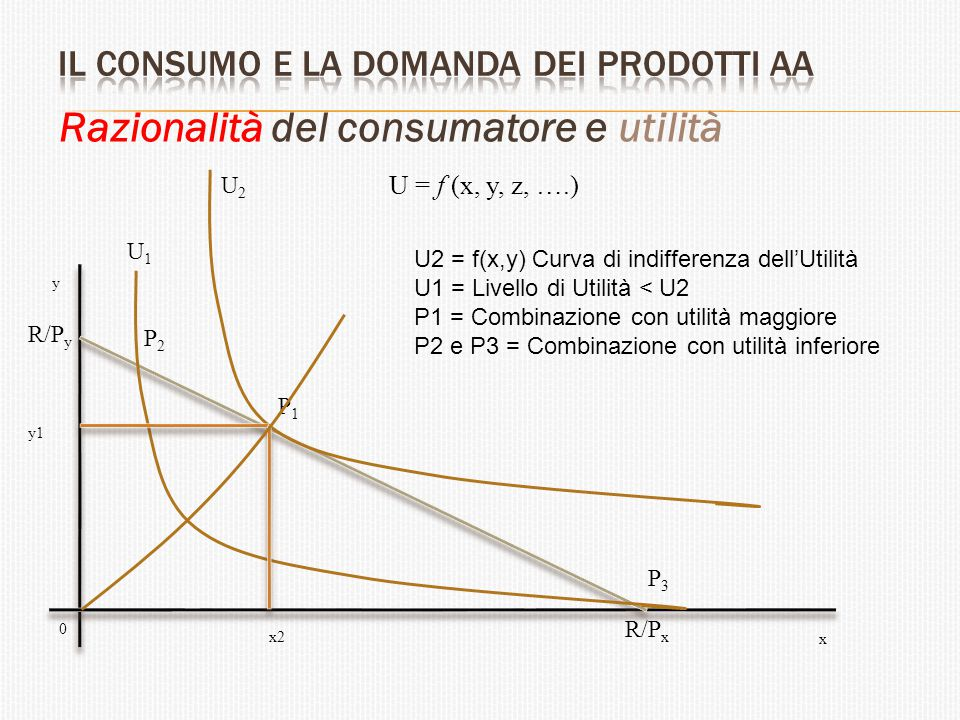 Razionalità del consumatore e utilità U = f (x, y, z, ….) U1U1 U2U2 P1P1 P2P2 P3P3 R/P y R/P x x2 x y 0 U2 = f(x,y) Curva di indifferenza dell'Utilità
