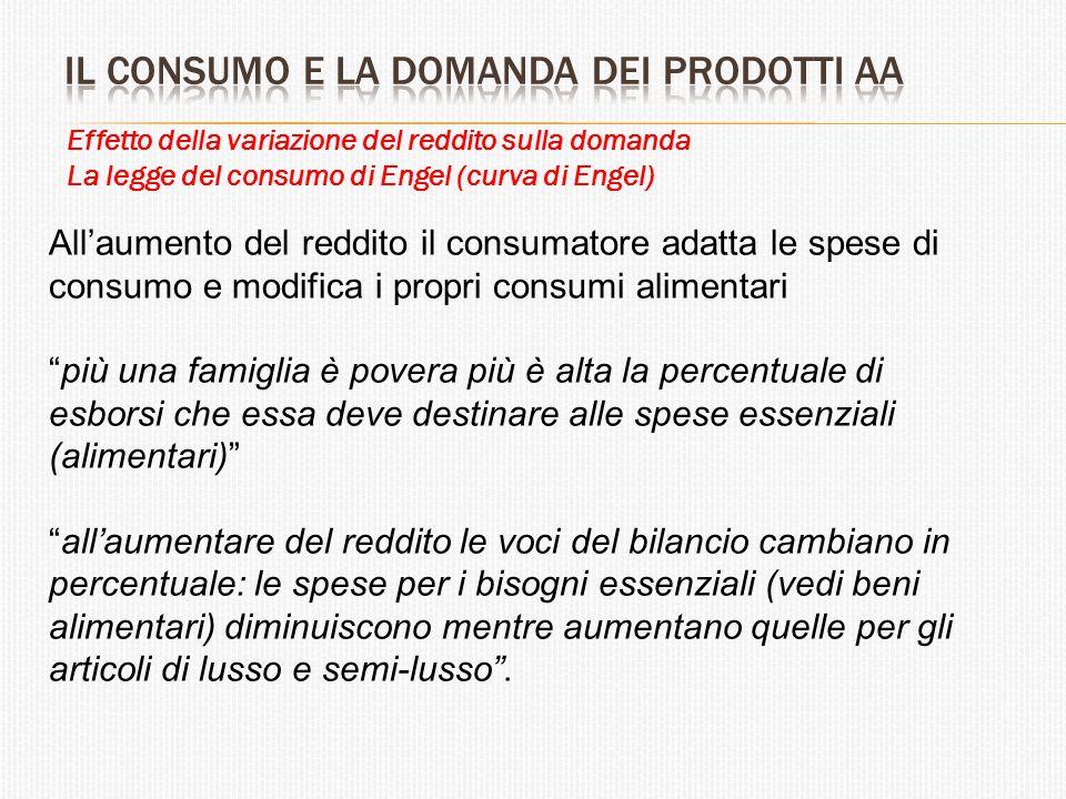 La legge del consumo di Engel Curva di reddito-consumo al variare della retta di bilancio (a prezzi costanti di y e x) e della propensione marginale al consumo.