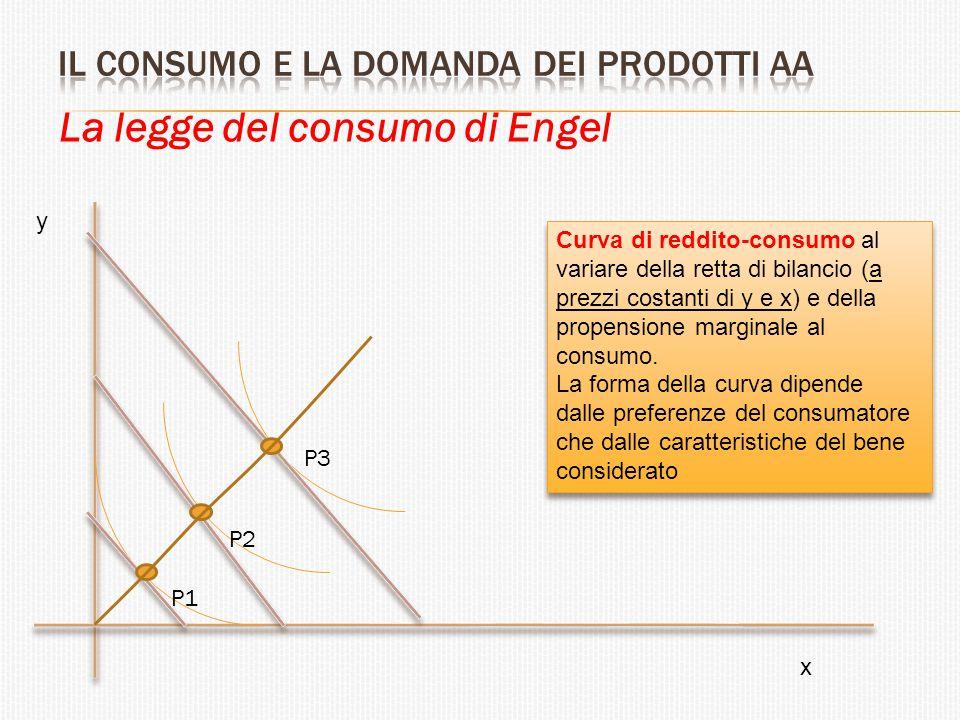 La legge del consumo di Engel Curva di reddito-consumo al variare della retta di bilancio (a prezzi costanti di y e x) e della propensione marginale a