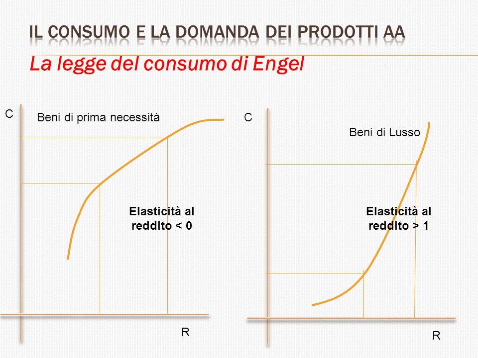 La legge del consumo di Engel Beni di Lusso Beni di prima necessità R R C C Elasticità al reddito < 0 Elasticità al reddito > 1
