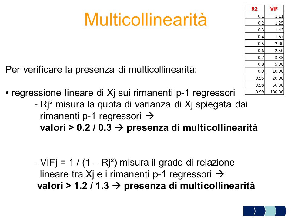 Per verificare la presenza di multicollinearità: regressione lineare di Xj sui rimanenti p-1 regressori - Rj² misura la quota di varianza di Xj spiegata dai rimanenti p-1 regressori  valori > 0.2 / 0.3  presenza di multicollinearità - VIFj = 1 / (1 – Rj²) misura il grado di relazione lineare tra Xj e i rimanenti p-1 regressori  valori > 1.2 / 1.3  presenza di multicollinearità Multicollinearità R2VIF 0.11.11 0.21.25 0.31.43 0.41.67 0.52.00 0.62.50 0.73.33 0.85.00 0.910.00 0.9520.00 0.9850.00 0.99100.00