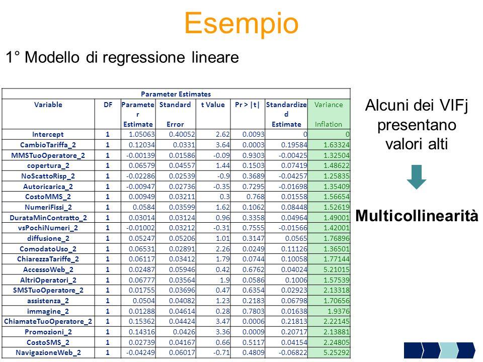 Esempio Parameter Estimates VariableDFParamete r Standardt ValuePr > |t|Standardize d Variance EstimateErrorEstimateInflation Intercept11.050630.40052